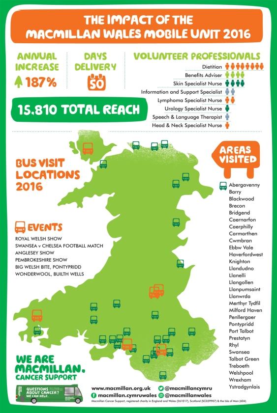 Mobile unit infographic