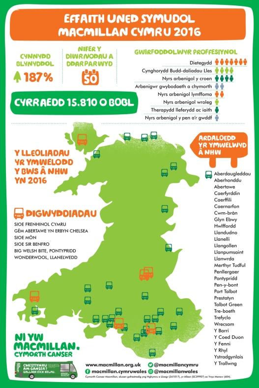 Mobile unit infographic WELSH copy