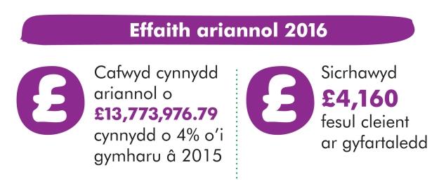 Impact Welsh