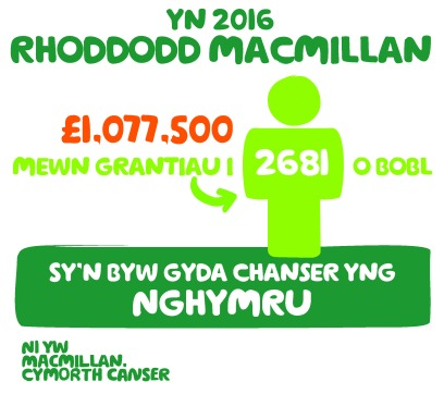 MCS_Grants infographic_Wales_Welsh_aw